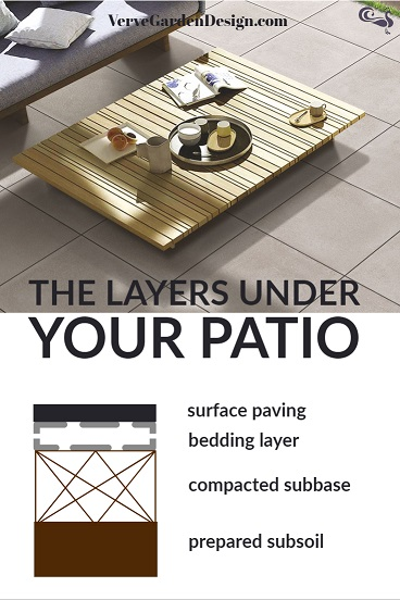 The layers needed to make a stable base for your patio.