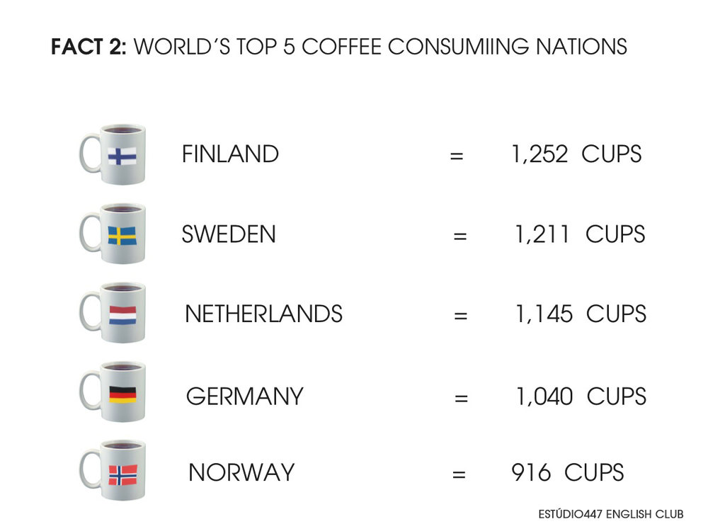 World's top 5 coffee consuming countries
