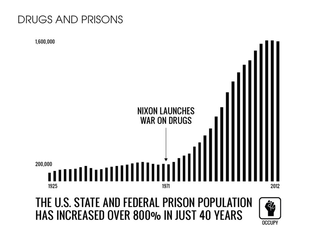 Drugs and Prisons