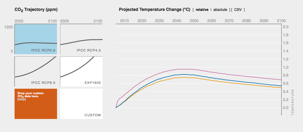 Projecting temperature change
