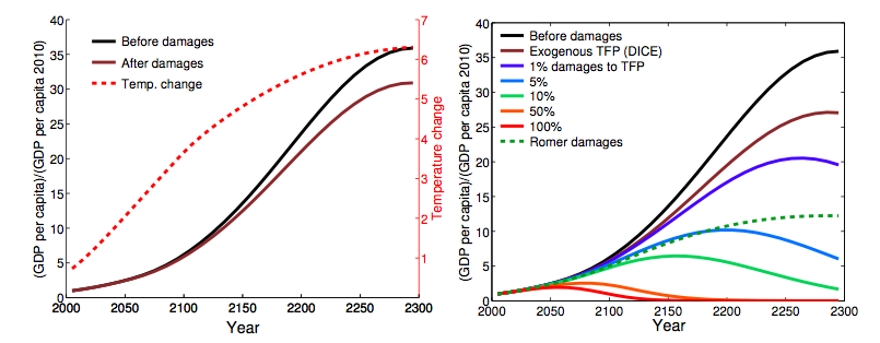 Estimates of the social cost of carbon when accounting for climate damages.