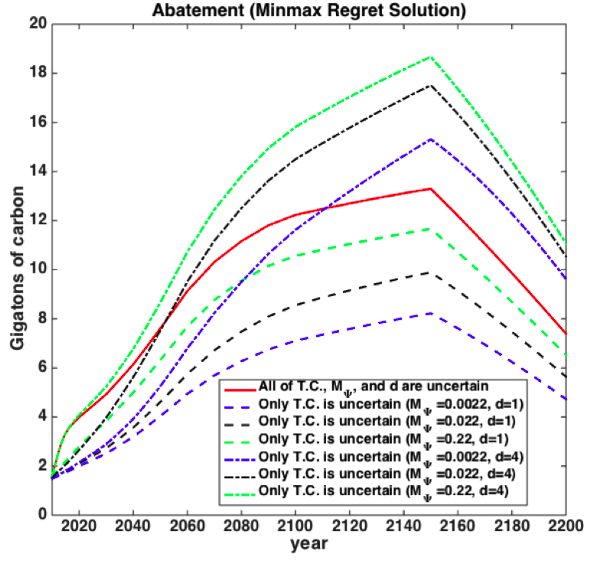 Abatement paths in computational model of min-max regret criterion with three uncertain parameters, and sensitivity analysis of min-max regret criterion with only one uncertain parameter