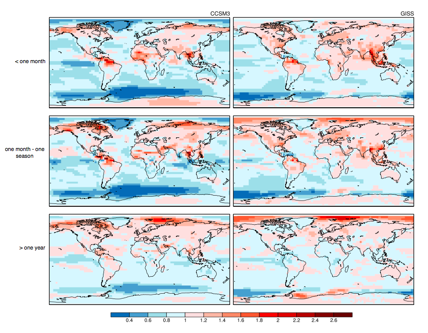 Figure 1:  Changes in summertime (JJA) temperature variability in three frequency bands from pre-industrial to future climates states, for Two models: (LEft) CCSM3 (289 ppm → 1400 ppm); (Right) GISS- E2-R  (285 ppm → 1140 ppm). Variability changes are shown as ratios of the standard deviation, Values below 1 mean temperature variability decreases. GISS-E2-R model outputs are regrided to T31 resolution as CCSM3 using area-conserving remapping. Patterns In both models are similar: variability tends to increase slightly over land and decrease over the ocean. (In wintertime, variability tends to decrease everywhere other than tropical land.)