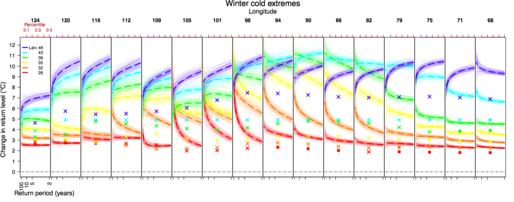 FIGURE 2: ESTIMATED CHANGES IN RETURN LEVELS OF WINTER TMIN  EXTREMES IN 700 PPM CO2 VS. PRE-INDUSTRIAL MODEL RUNS FOR THE NORTH AMERICAN REGION ( 6 X 16 GRID CELLS). EACH OF THE 16 PANELS REPRESENTS A LONGITUDE; IN EACH PANEL, THE 6 LATITUDES ARE DENOTED BY COLOR. THE X AXIS OF EACH PANEL IS THE RETURN PERIOD AND Y AXIS THE CHANGE IN  RETURN LEVEL.THICK DASHED LINES SHOW ESTIMATED RETURN LEVEL CHANGES; THE ENVELOPES SHOW ASSOCIATED UNCERTAINTIES (ESTIMATED FROM BLOCK BOOTSTRAPPED SAMPLES WITH RESAMPLED YEARS).  FOR EACH GRID CELL, THE CORRESPONDING MEAN TEMPERATURE CHANGE IS MARKED WITH A SYMBOL (CROSSES FOR LAND AND BOXES FOR OCEAN LOCATIONS). (FROM HUANG ET AL., 2015.)
