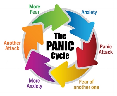 DO YOU RECOGNIZE THIS CYCLE IN YOUR OWN BEHAVIOR?