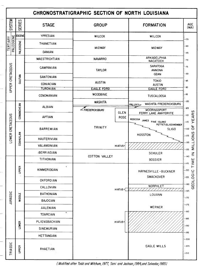Stratigraphic Column Of North Louisiana Shreveport Geological Society