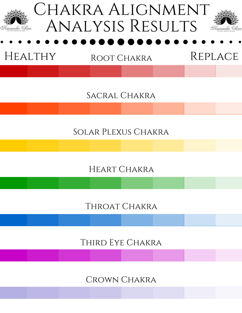 Chakra Alignment Analysis Results.png