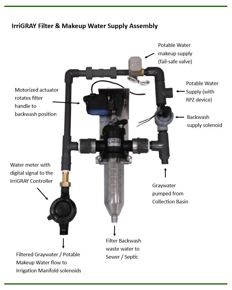 graywater filter assembly.jpg