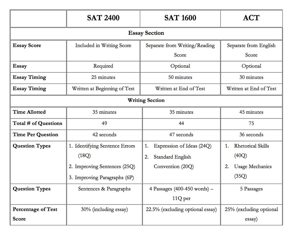 University select llc deep dive into the redesigned sat writing as shown in the table the sat 1600 and the act separate and make optional the essay whereas the essay is required and a component of the writing score nvjuhfo Image collections
