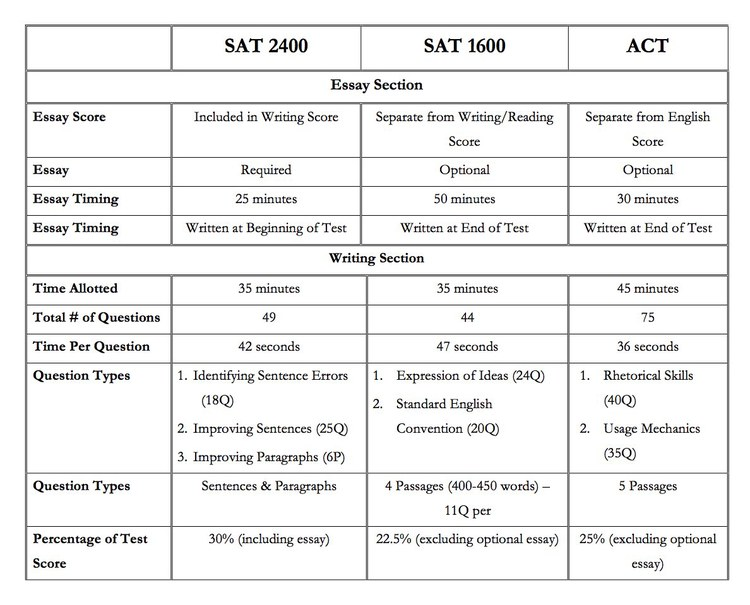 ACT to SAT Score Conversion Tools