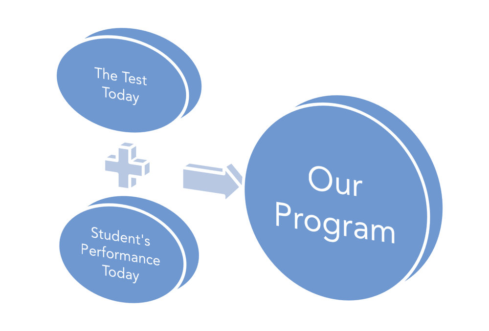 How we optimize student score potential