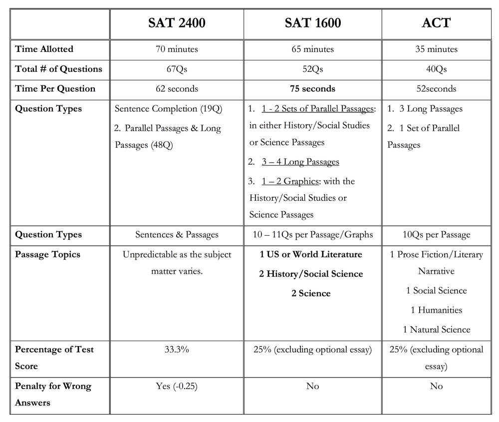 University Select Llc Deep Dive Into The Redesigned Sat Reading
