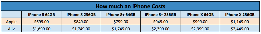 Aliv vs Apple pricing table
