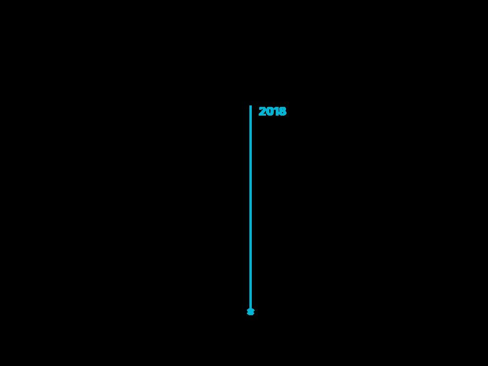 MG-Timeline_Portfolio3.png