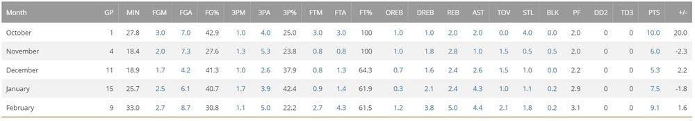Marcus Smart's numbers each month, per NBA.com