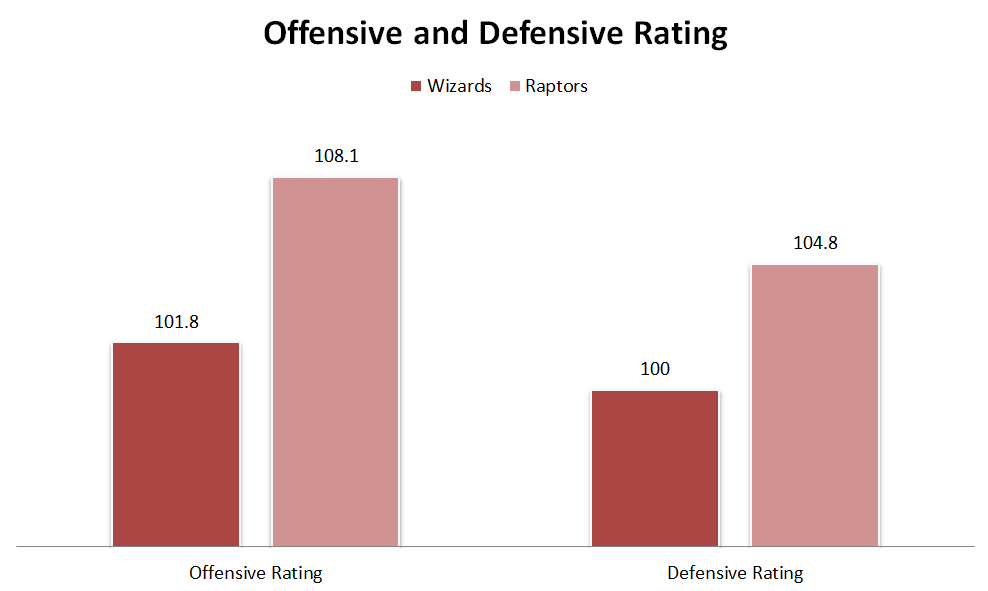 Per ESPN.com (higher the offensive rating, the better and the lower the defensive rating, the better)