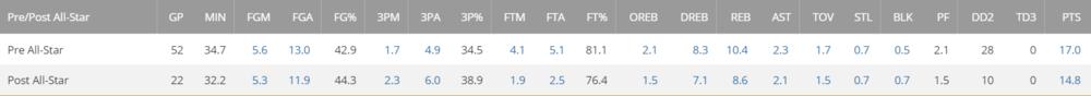 Per NBA.com
