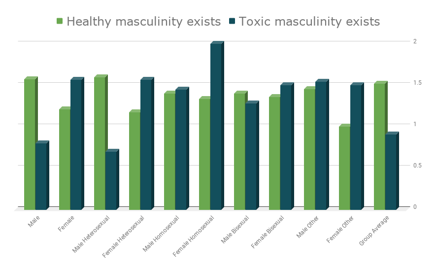 Masculinity Survey, healthy masculinity, toxic masculinity. you mom goes to college.