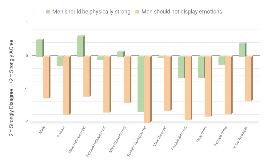 Men should not display emotion. Men should be physically strong.