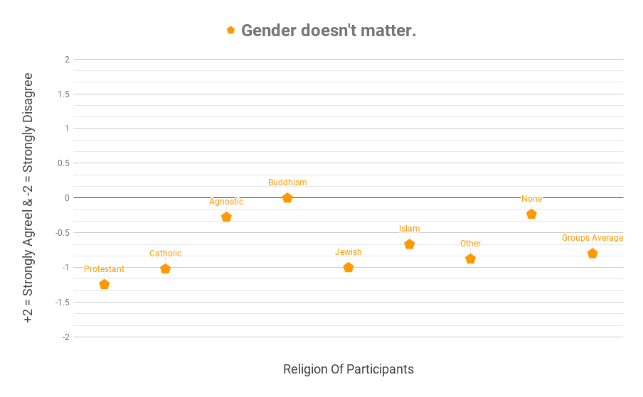 Gender doesn't matter graph. Do you think it does?