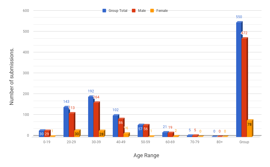 Masculinity survey results #1 for all you mother fuckers out there.