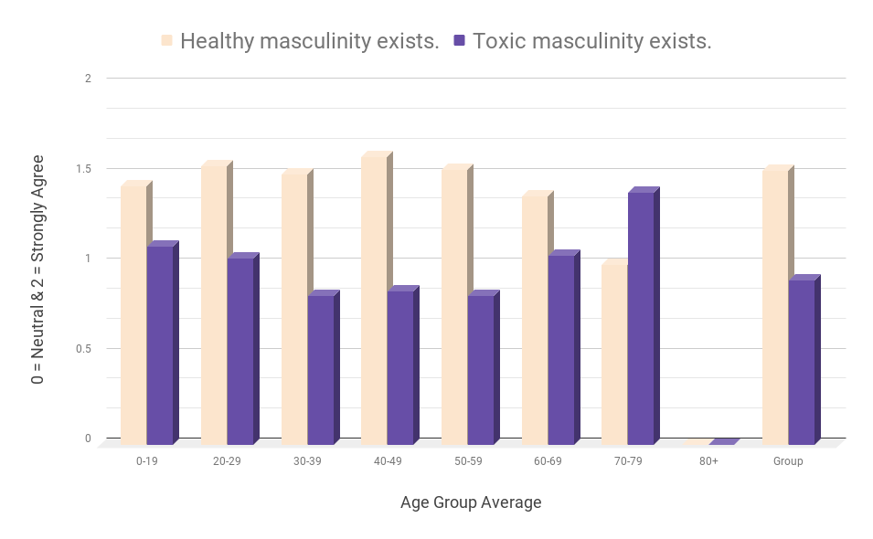 Toxic and healthy masculinity data/graph. Alpha male bullshit right here. hahaha