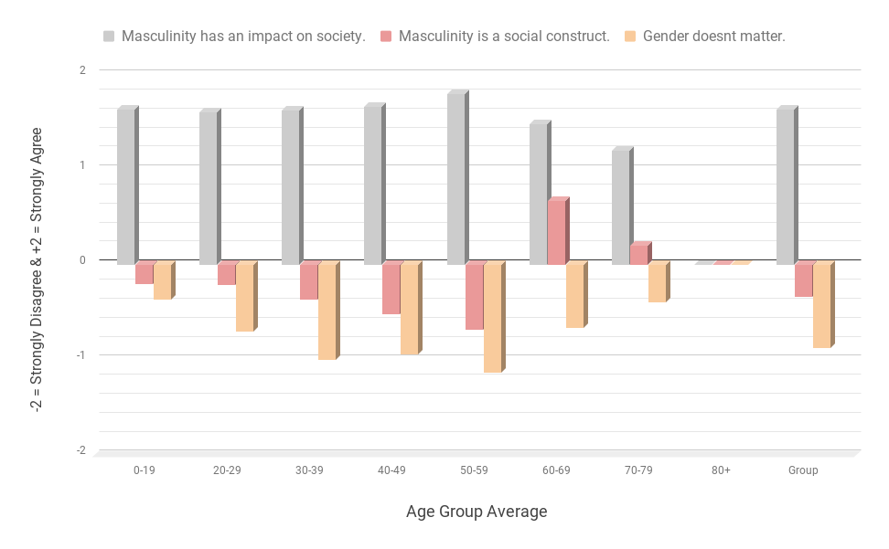 Masculinity has an impact on society. Gender doesn't matter.