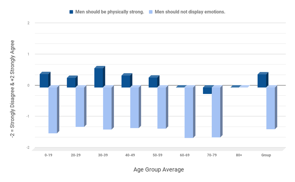 Masculinity and men should be strong and not display emotions. ever ever ever