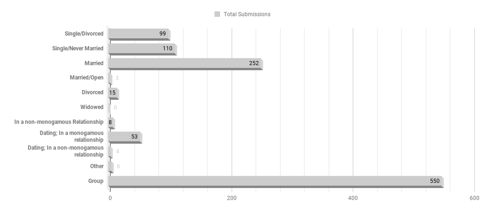 Relationship status of men and women for survey. You betcha