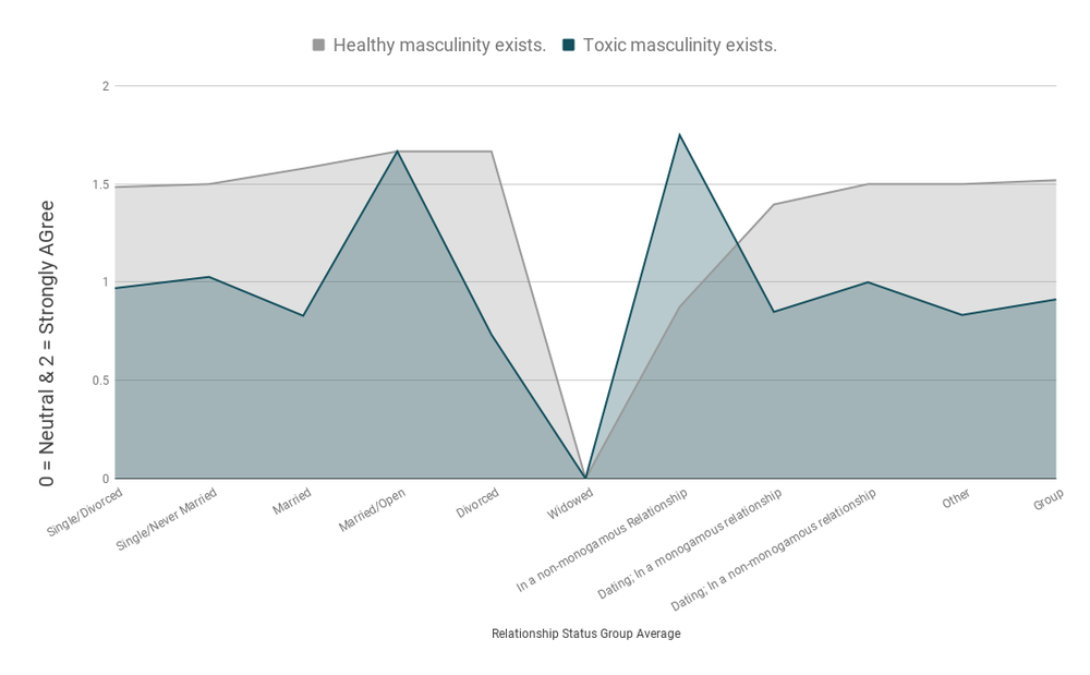 Toxic and healthy masculinity existence for relationship stuff. Fuck off jerry.