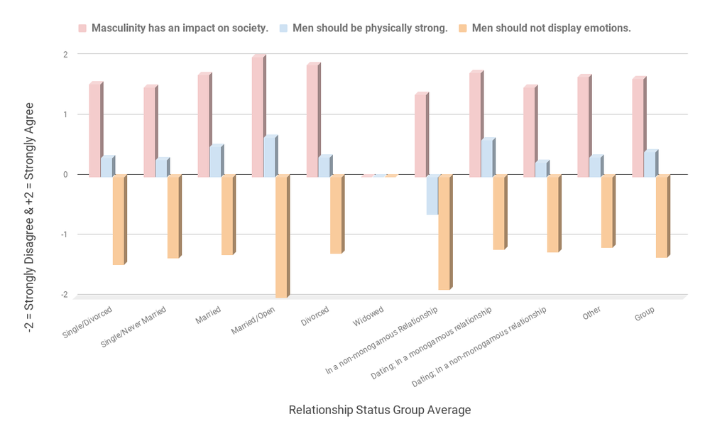 Masculinity has an impact on society. Men should be physically strong.