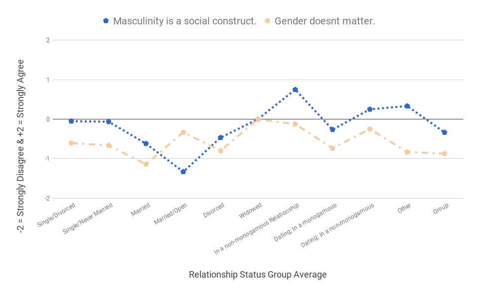 Masculinity is a social construct. Gender doesn't matter.
