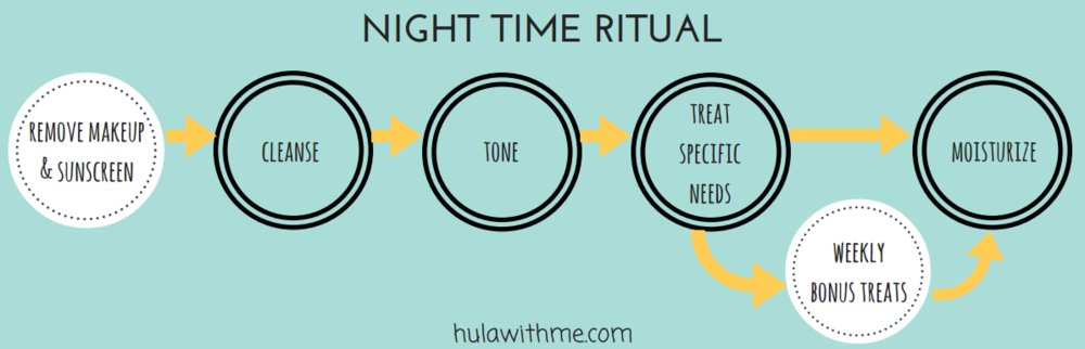 Steps for a night time skin care ritual