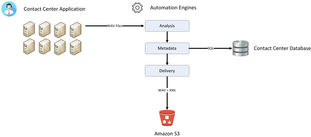 Diagram of Application Flow