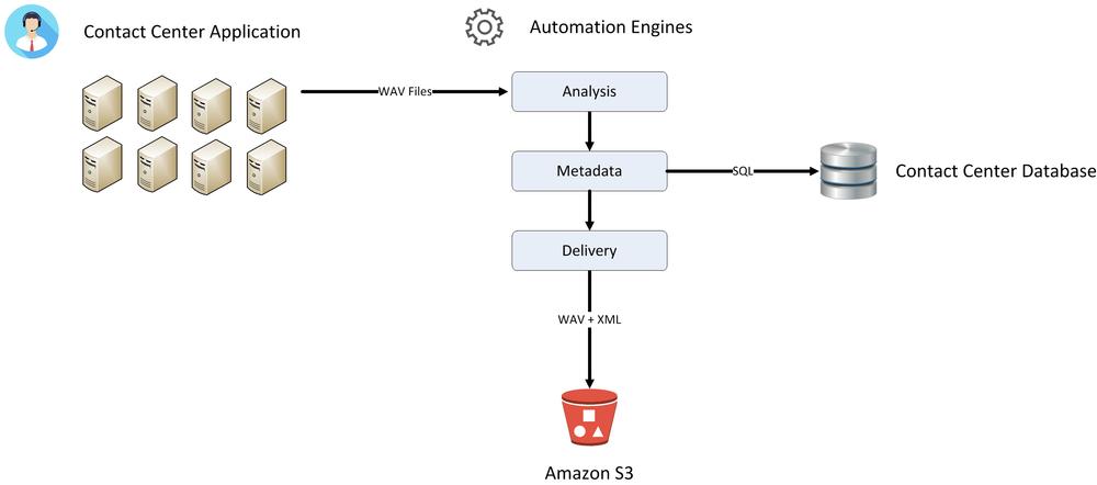 Diagram of Application Flow