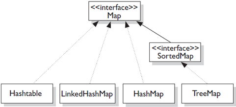 How to use a Map in Java | Code by Amir Java Maps on