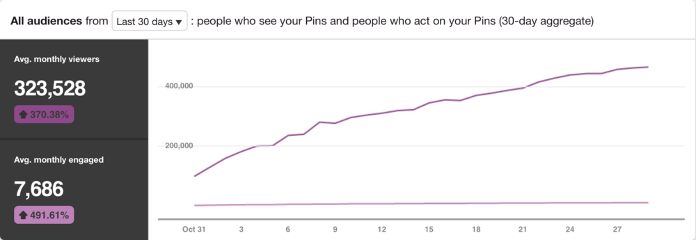 Pinterest analytics for ActivKel