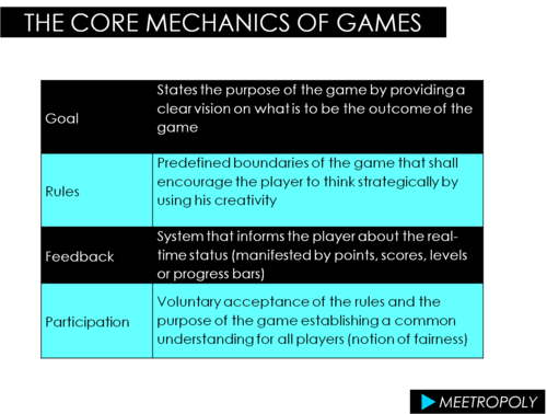 The core mechanics of games