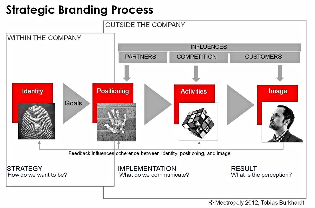 Strategic Branding @ meetropoly