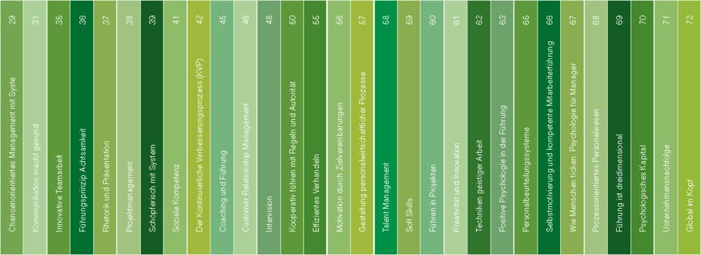 colourcode-diegrühnereihe