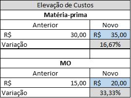 Tabela Elevação dos Custos.png