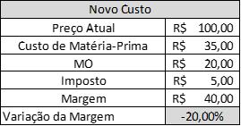 Tabela Novo Custo.png