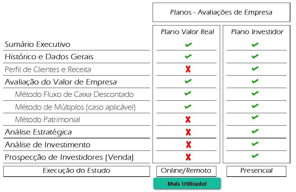 Tabela resumo dos Planos de Avalia��o de Empresa