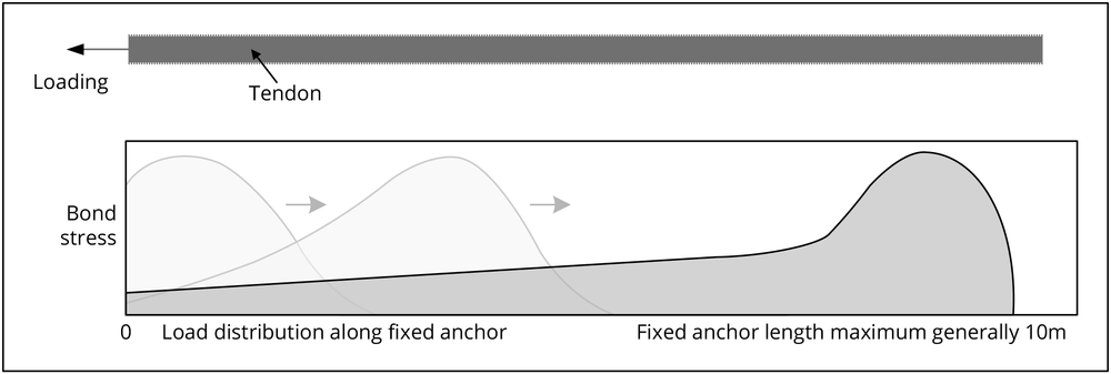 Progressive debonding in conventional anchors