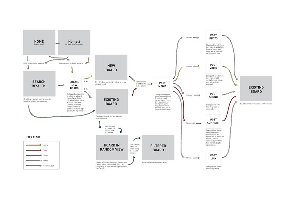 User Task Flow