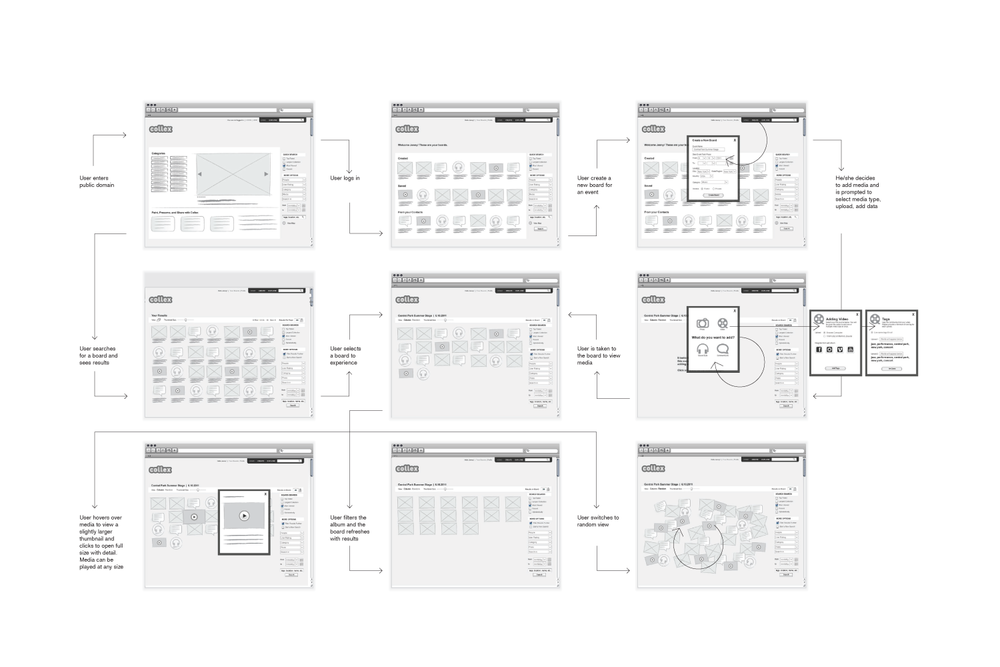 Process Flow Diagram using Wireframes