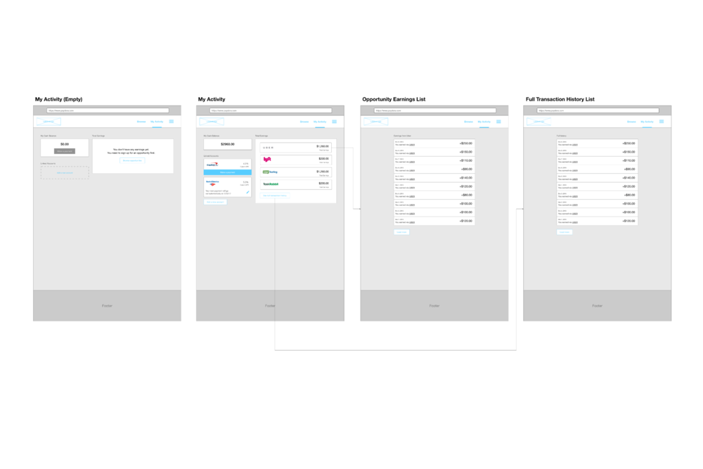 Once a user has signed up, they would land on their dashboard as seen in these wireframes. Here they can view their various debt and payback details, find and apply to opportunities and view their profile.