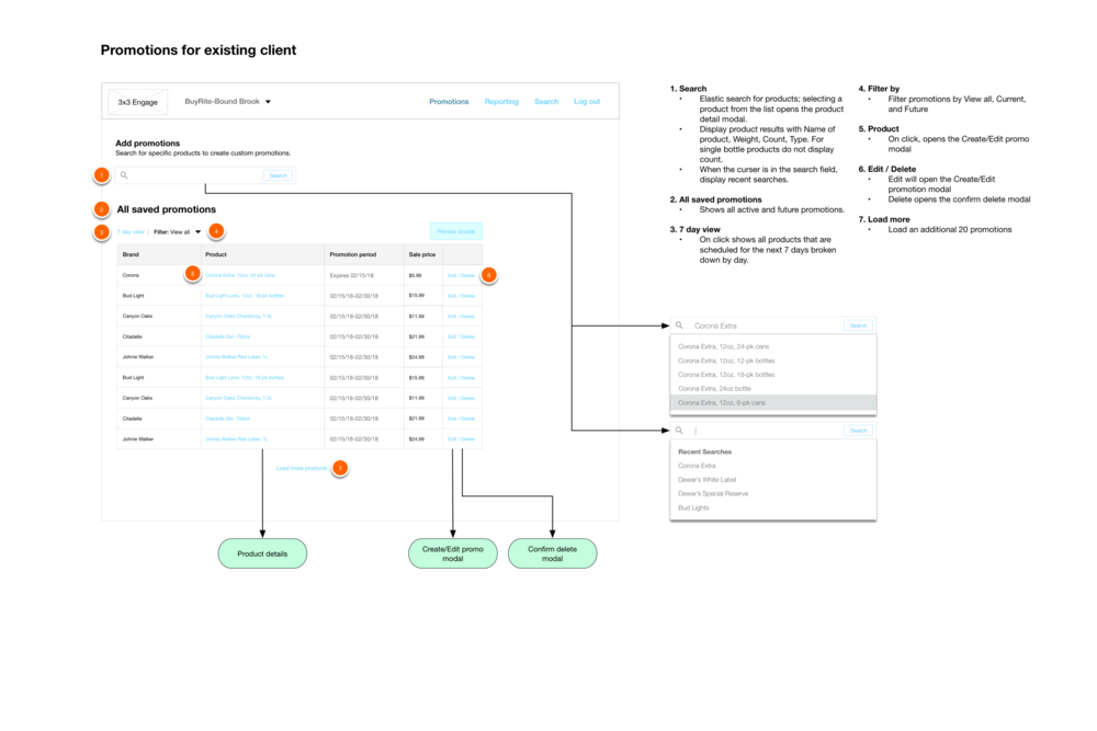 Wireframes for viewing, editing, and searching for promotions that will be included in the digital circular.