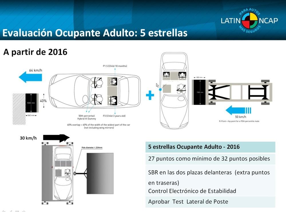 Así será la normativa 2016 para conseguir 5 estrellas Latin NCAP.