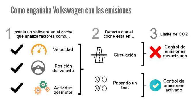 Así Volkswagen manipulaba las emisiones contaminantes (vía cincodias.com)